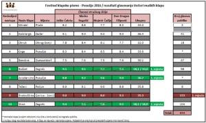 Rezultati muške klape FKP Posušje 2016